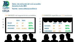 Infografía sobre accesibilidad audiovisual de la web del CESyA
