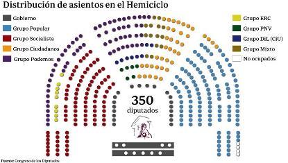 Ilustración sdobre la actual distribución de asientos en el Congreso de los Diputados