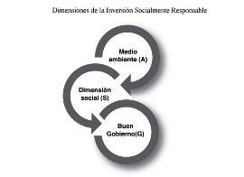 Gráfico de las dimensiones de la Inversión Socialmente Responsable