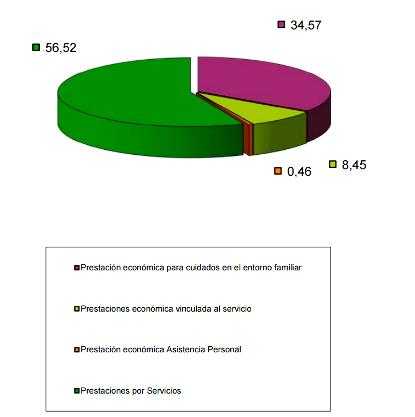 Imagen estadística sobre prestaciones en el sistema de dependencia