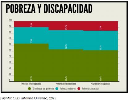 Gráfico de cifras sobre pobreza y discapacidad