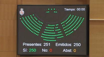 Pantalla con la votación a favor de la decisión del Senado de modificar la Ley del Jurado, discriminatoria para las personas con discapacidad 21/12/2016