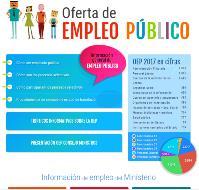 Imagen de la oferta de empleo público de la Web del Ministerio de Hacienda y Función pública