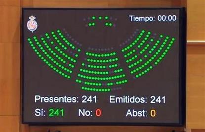Pantalla con la votación unánime en el Senado para la reforma de la Loreg