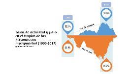 Gráfico de Odismet con las cifras de actividad y paro en el empleo de las personas con discapacidad