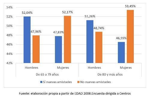 Cuadro con datos sobre porcentaje de personas con discapacidad según la posibilidad de hacer nuevas amistades en los últimos 12 meses por edad y sexo