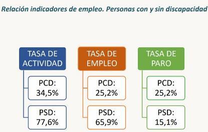 Gráfico con indicadores de empleo