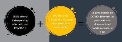 Datos de la incidencia del Covid en Personas con discapacidad.