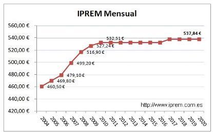 Gráfico sobre la evolución del Iprem en los últimos años