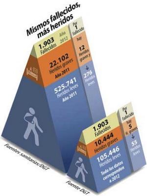 Imagen de la web de la DGT con los datos sobre fallecidos y heridos